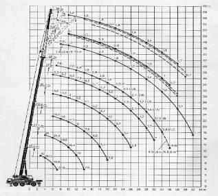 Аренда кран 25 тонн стрела 41 метр